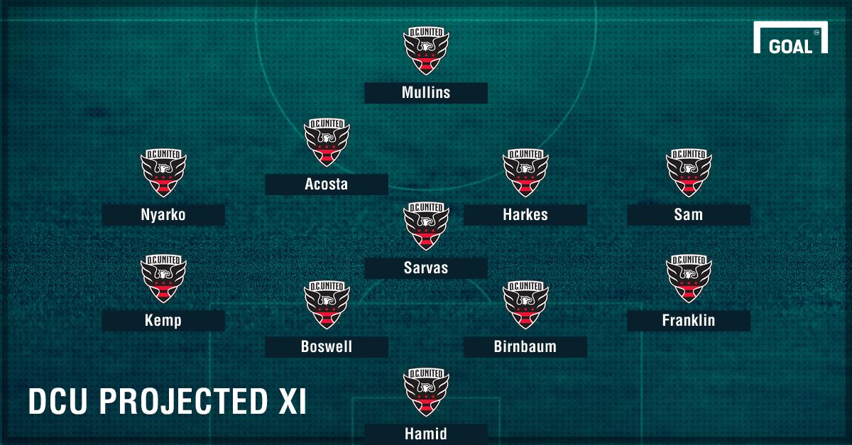 D.C. United projected XI GFX