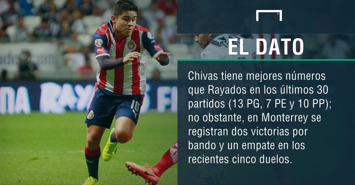 Monterrey-Chivas