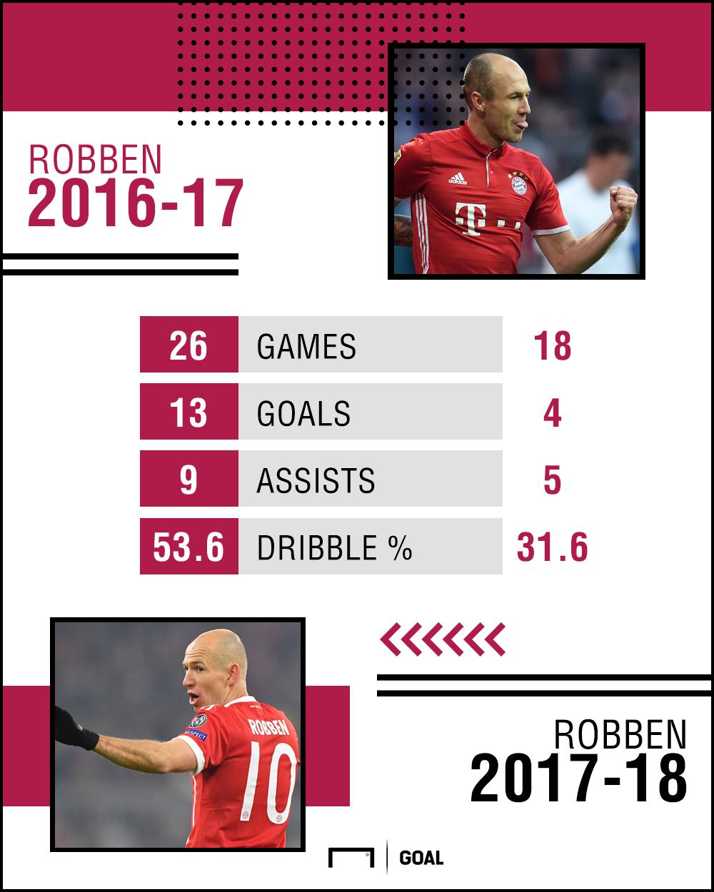 GFX Arjen Robben 2016-18 stats 11032018