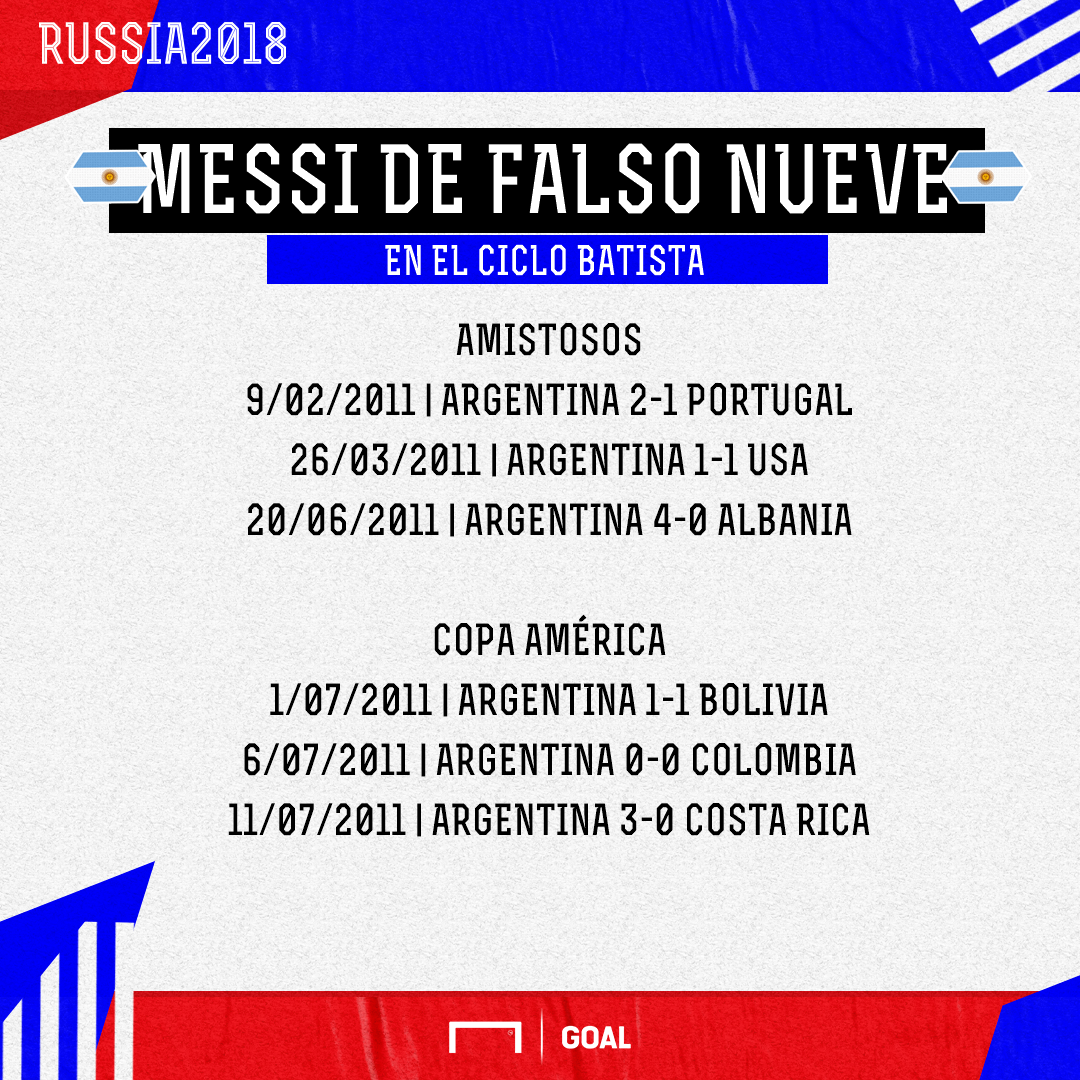 Messi falso nueve stats PS