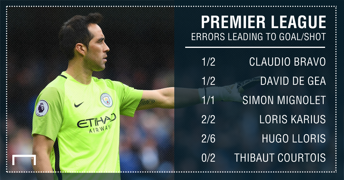 Premier League keepers errors 16 17