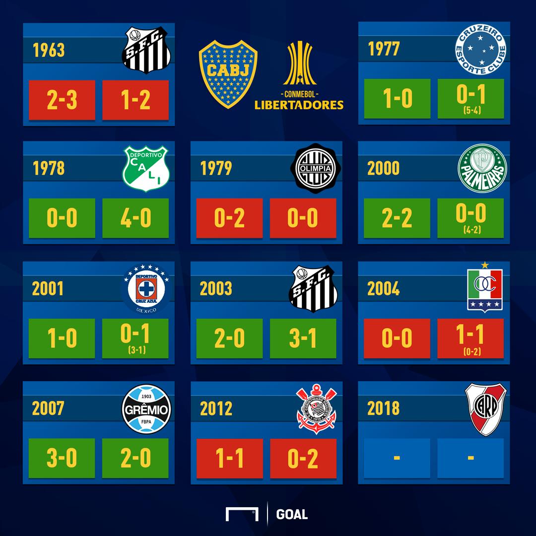 Las Finales De Boca En La Copa Libertadores: Cuántas Jugó