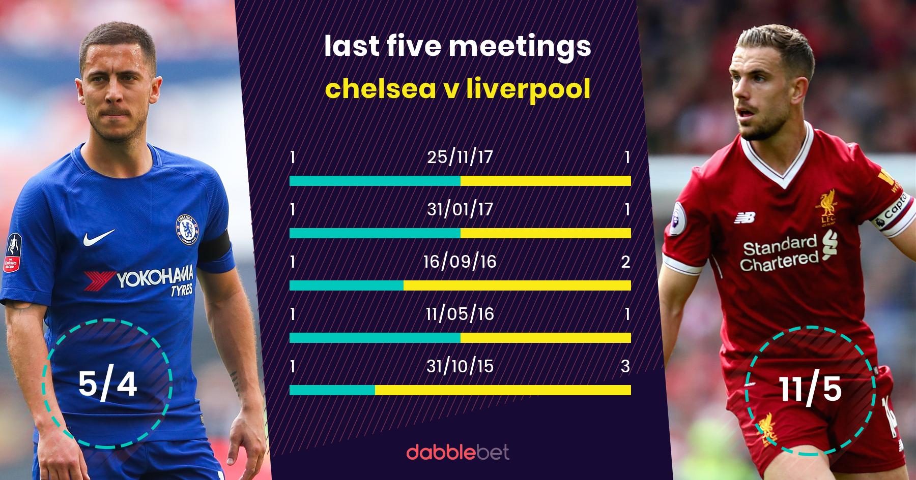 Chelsea Liverpool last five graphic