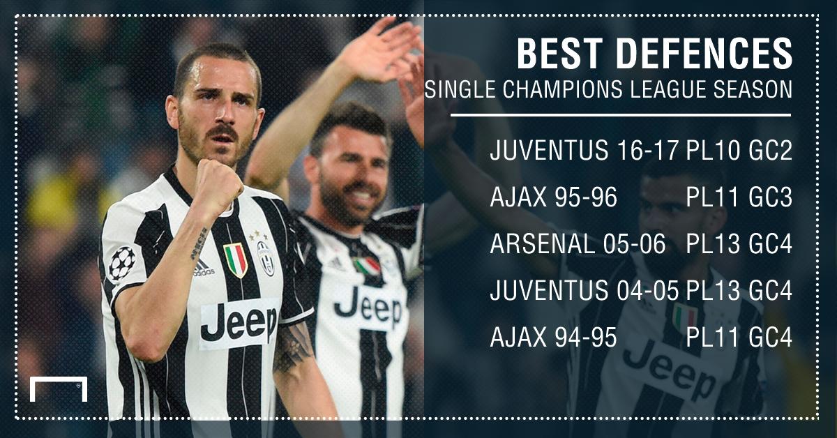 Juventus Champions League PS