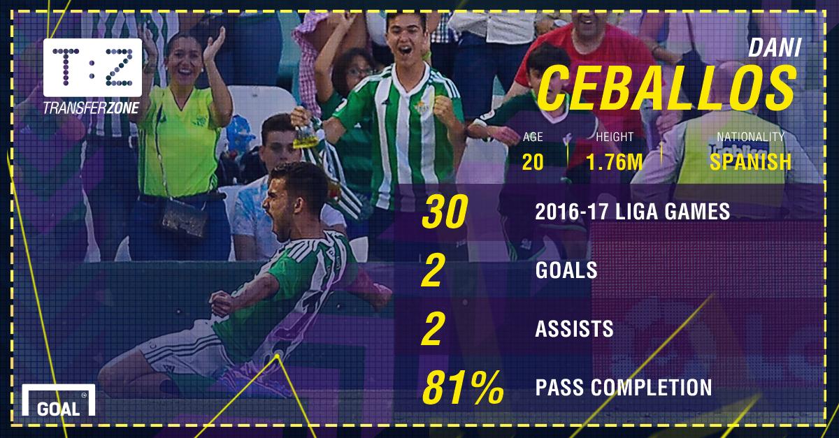 Dani Ceballos Betis Stats PS