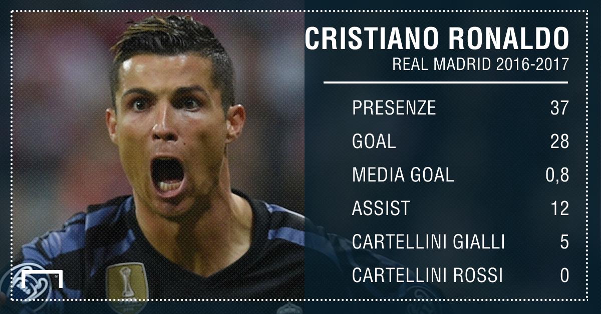PS Ronaldo
