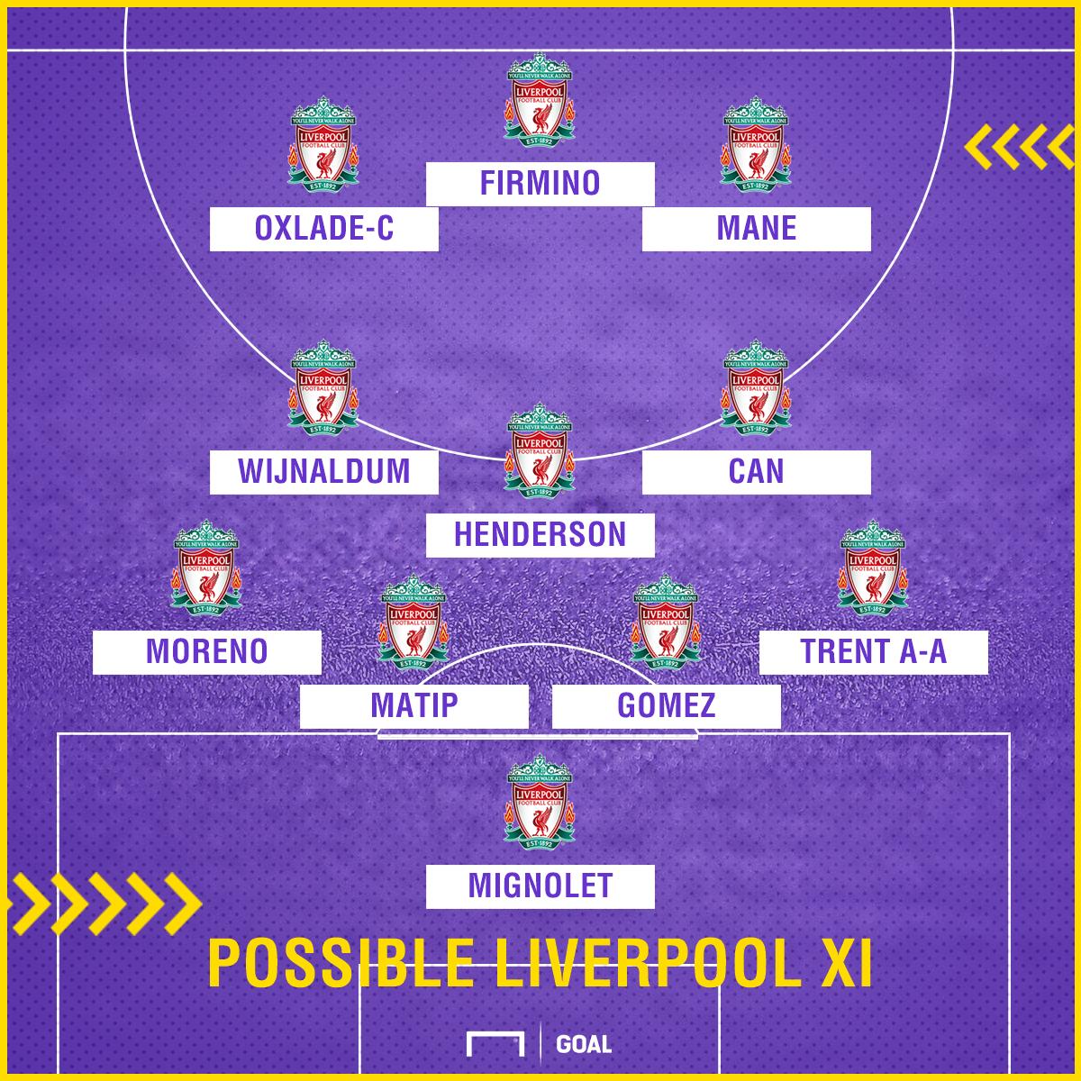 Possible LFC XI v Huddersfield