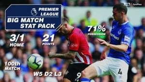 SportPesa Southampton Everton