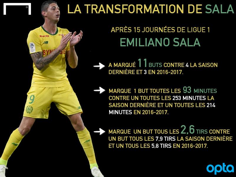 Emiliano Sala infographie