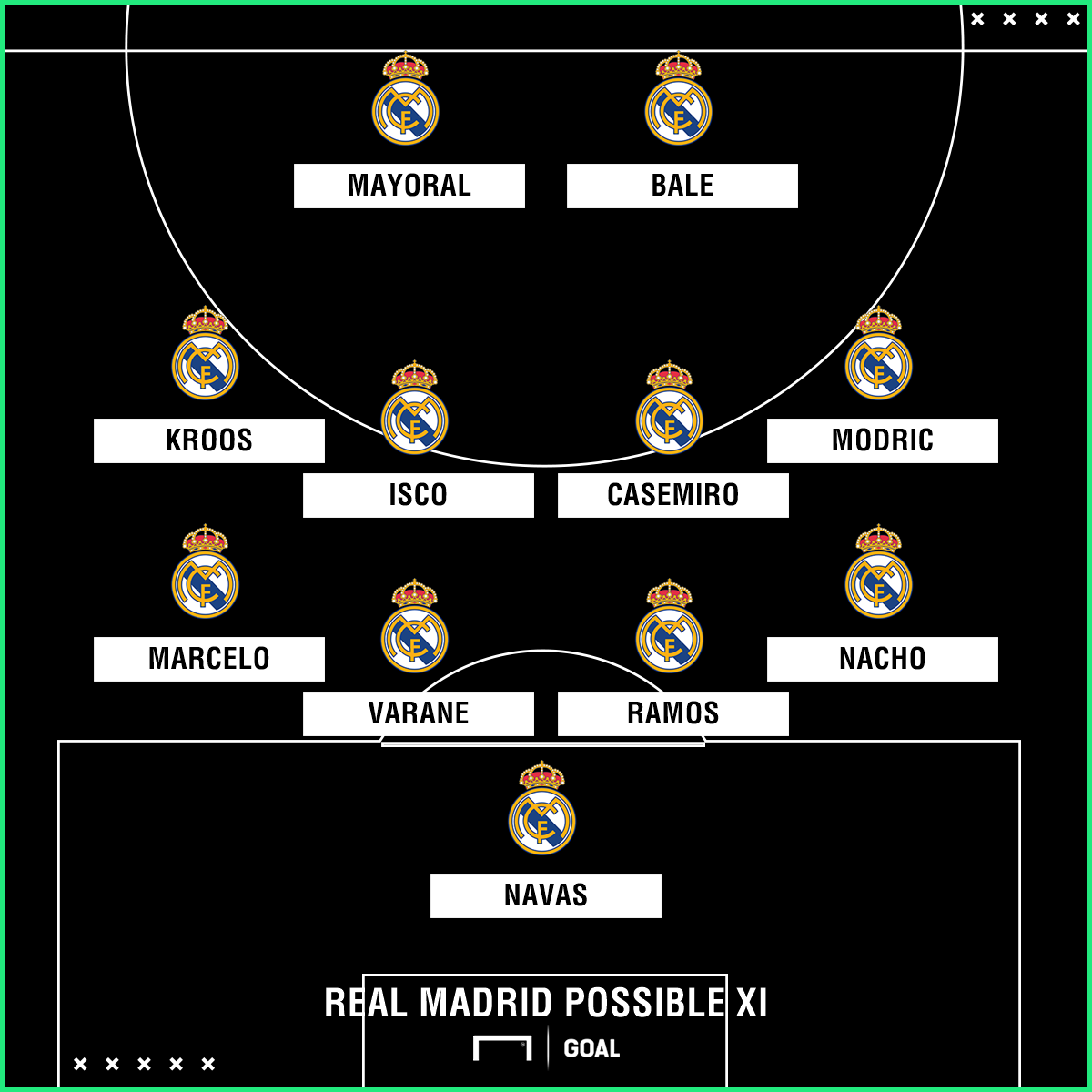 Real Madrid possible Celta