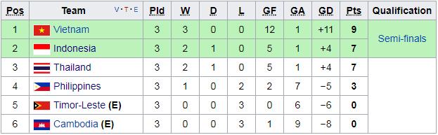 Bảng xếp hạng bảng B SEA Games 29 sau 3 lượt trận