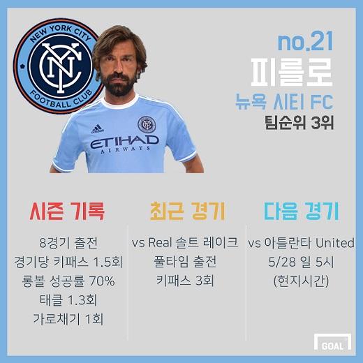 Andrea Pirlo MLS Stats
