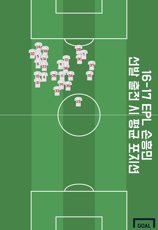 16/17 Son Heung-min average positions
