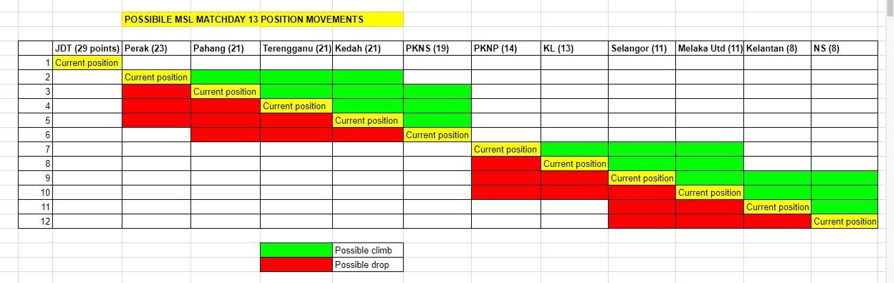 MSL round 13 movements