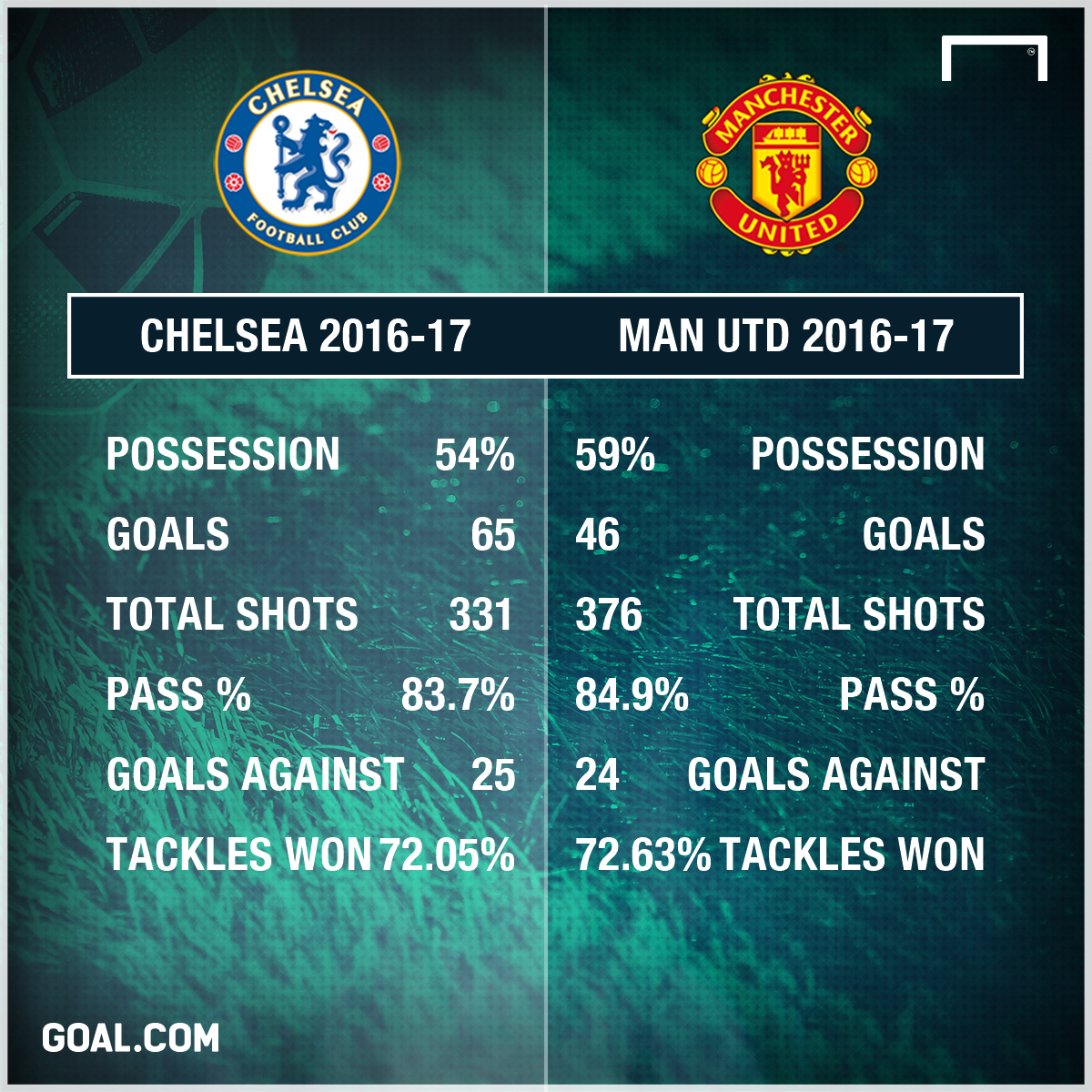 Chelsea Man Utd comparison