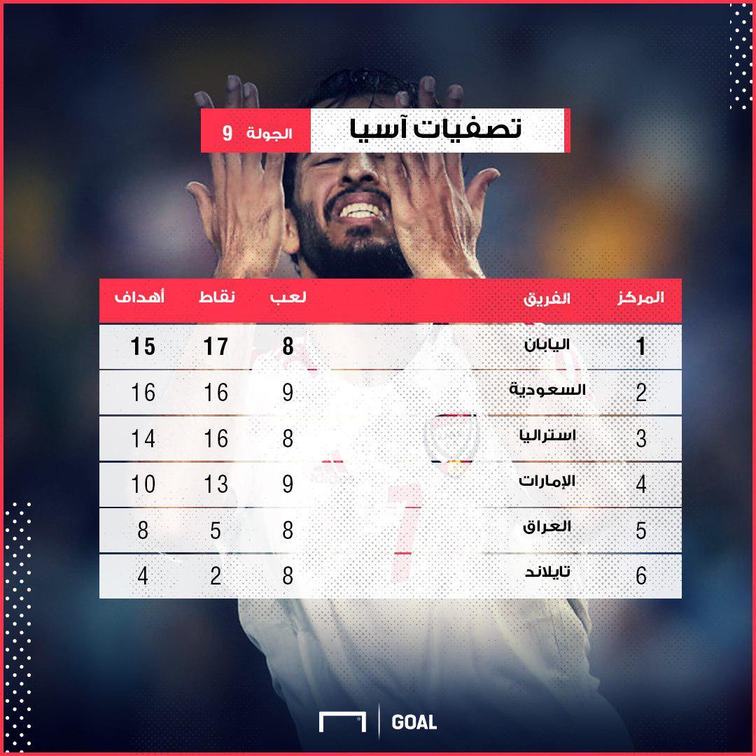 GFX AR UAE KSA Post Match WCQ Asia Group 2 Table