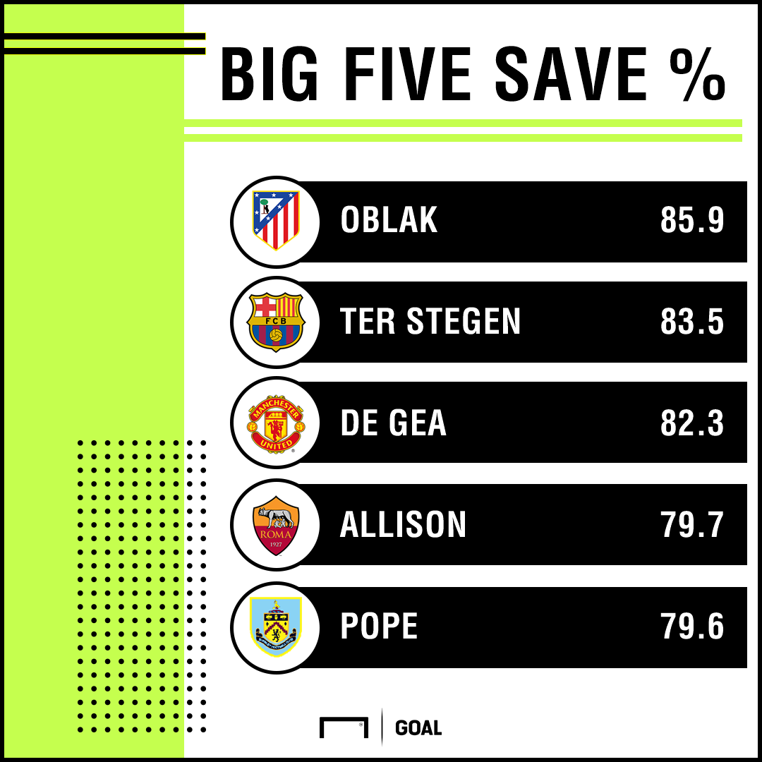 GKs Save Percentage PS
