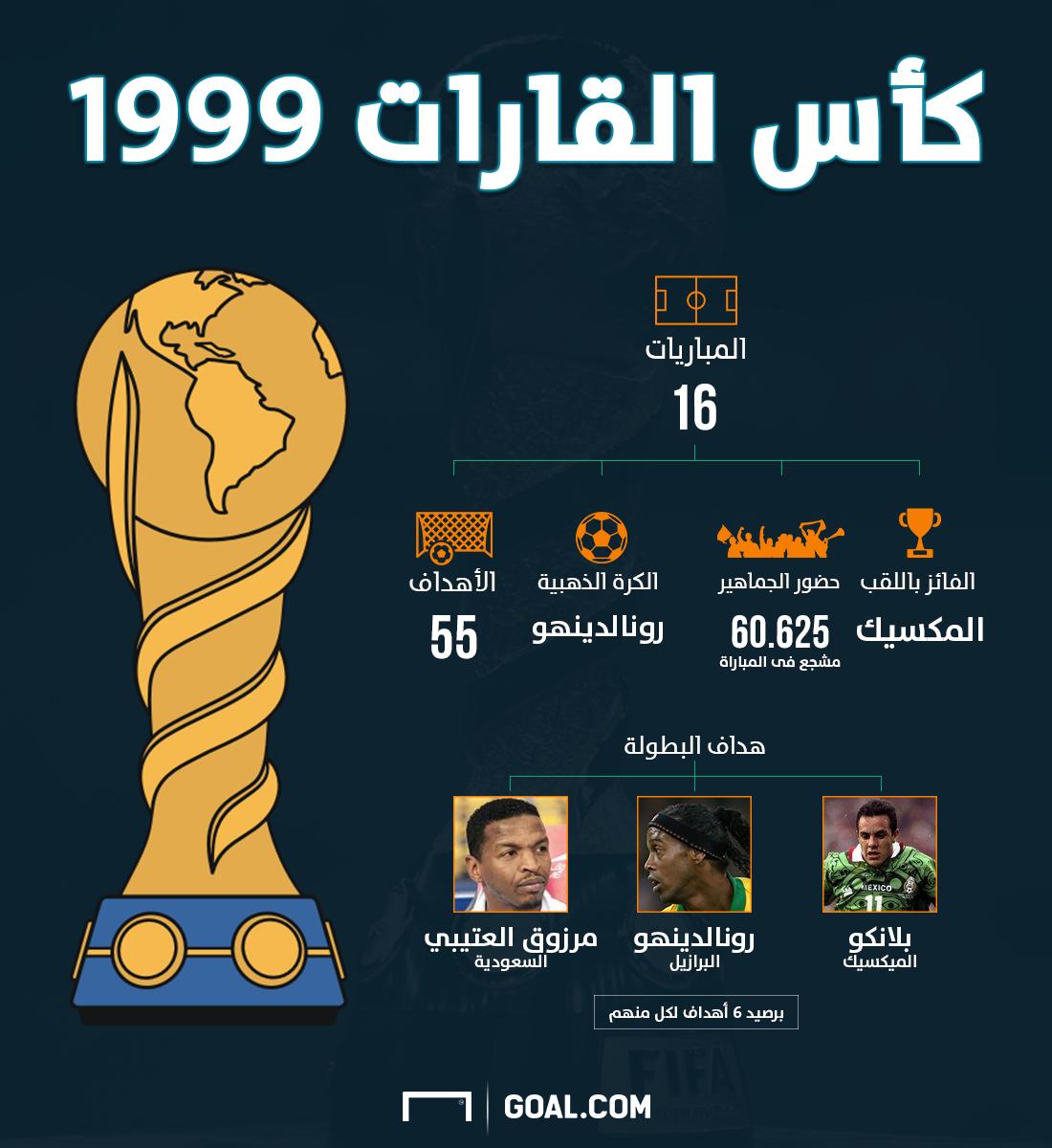 confederations cup 1999