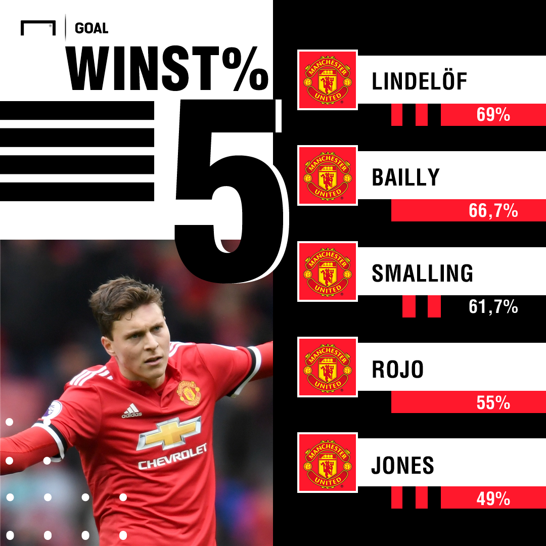 GFX Manchester United winstpercentages