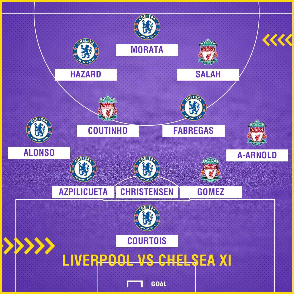 Liverpool vs Chelsea XI GFX
