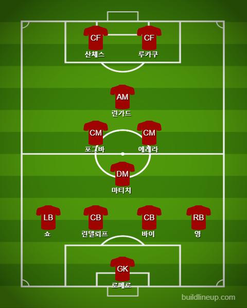 Manchester United Starting vs Arsenal