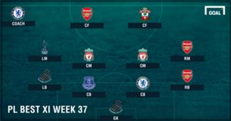 PL Team of the Week 2016-2017 สัปดาห์ที่ 37