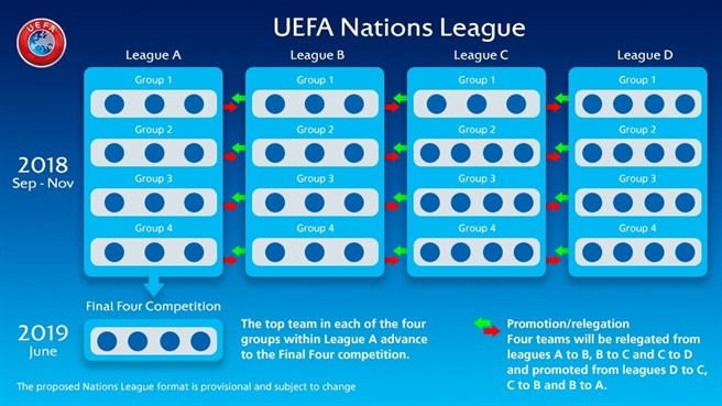 Calendario Uefa Nations League.Nations League Cos E Come Funziona E Dove Vederla In Tv E