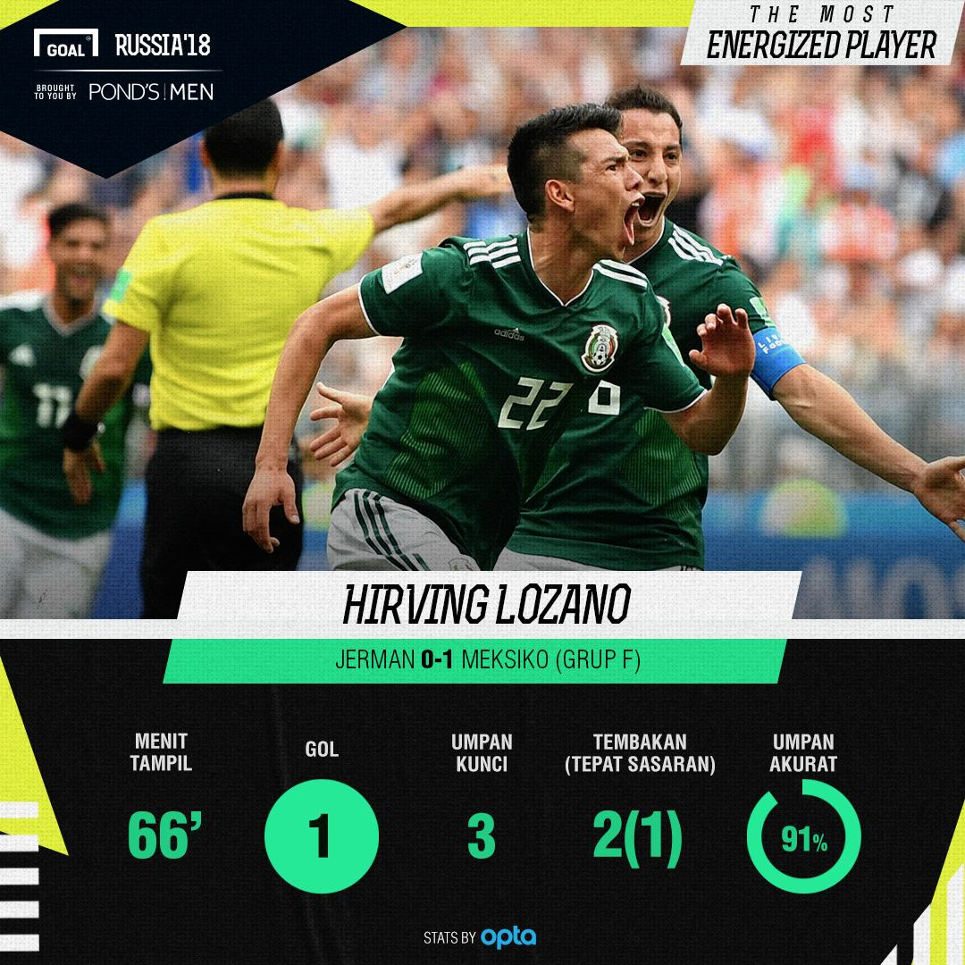 The Most Energized Player Jerman vs Meksiko Hirving Lozano