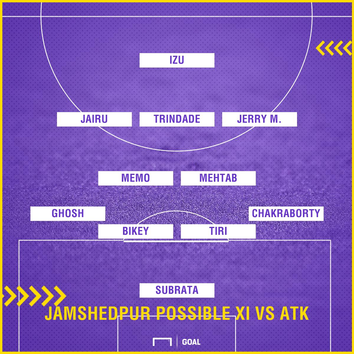 Jamshedpur possible XI vs ATK