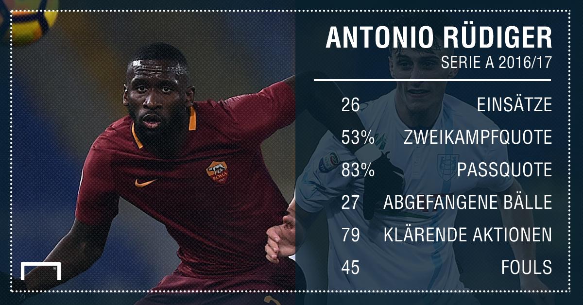 GFX Stats Antonio Rüdiger German