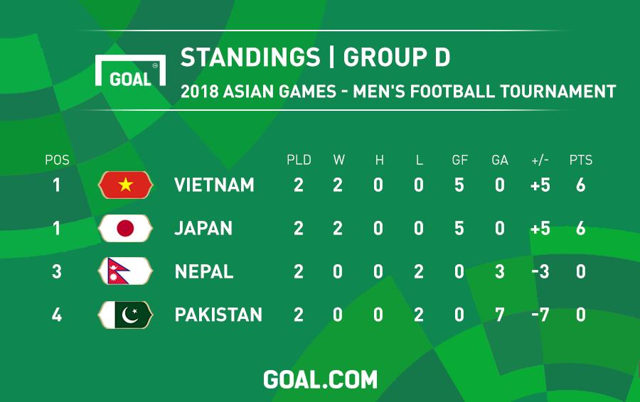 Bảng xếp hạng bảng D ASIAD 2018 sau 2 lượt trận