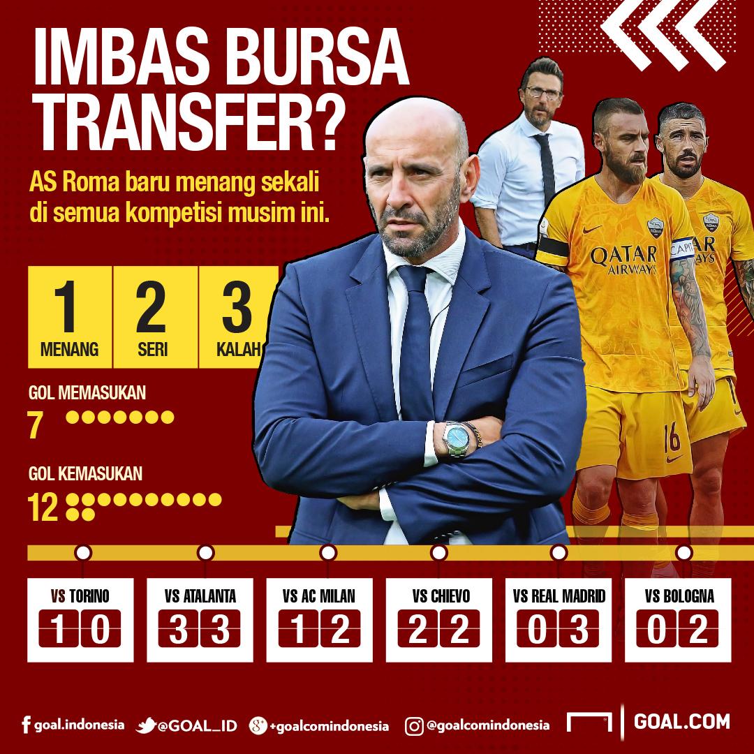 GFX Transfer AS Roma