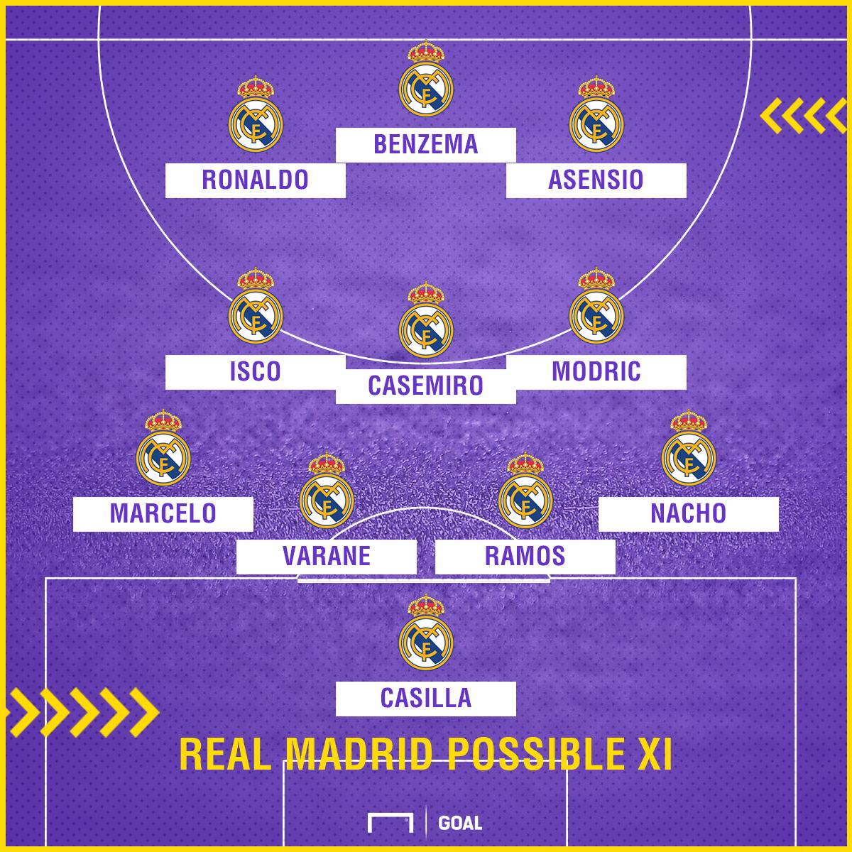 Real Madrid possible Getafe