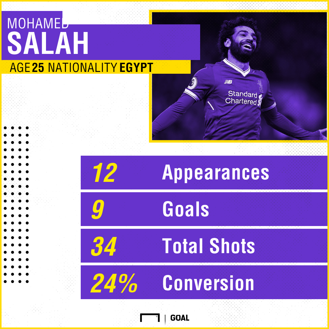 Salah Goal record PS