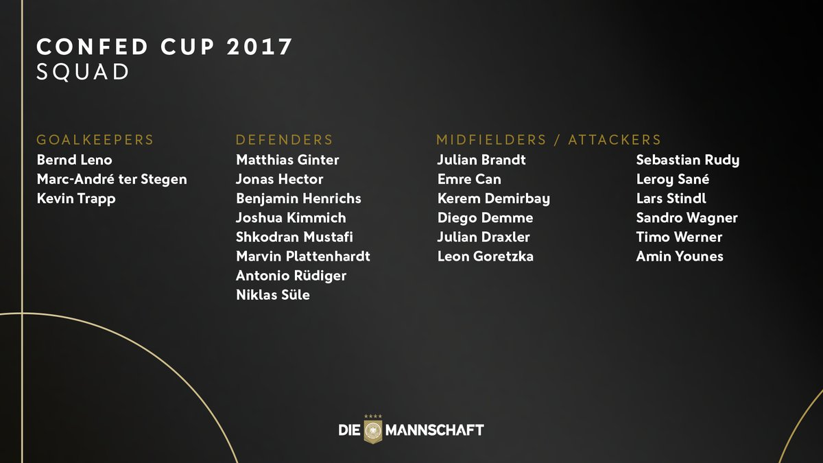 Confed Cup 2017 Squad (Germany)