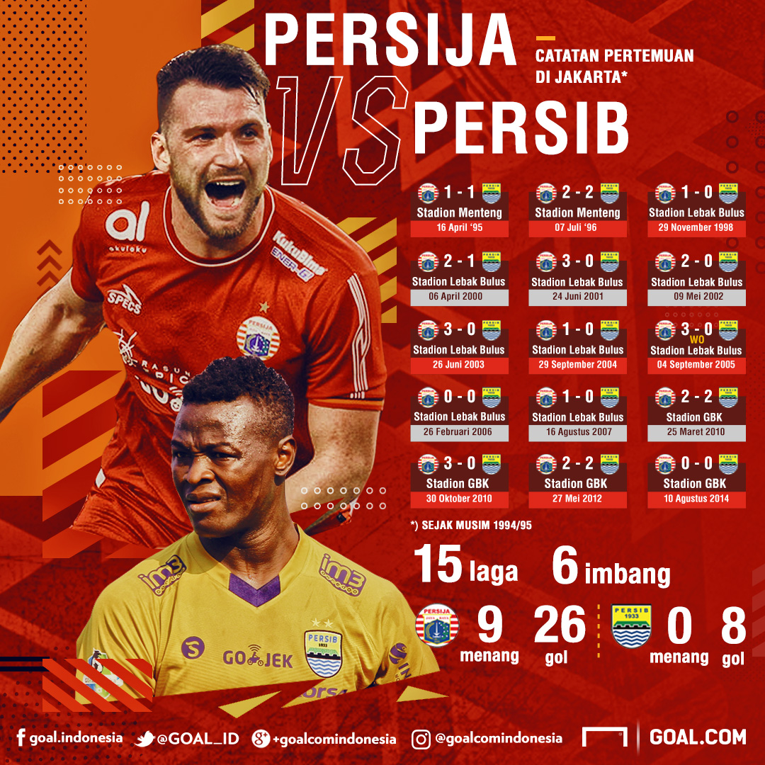 Persija Jakarta Vs Persib Bandung Rekor Buruk Persib Di Jakarta