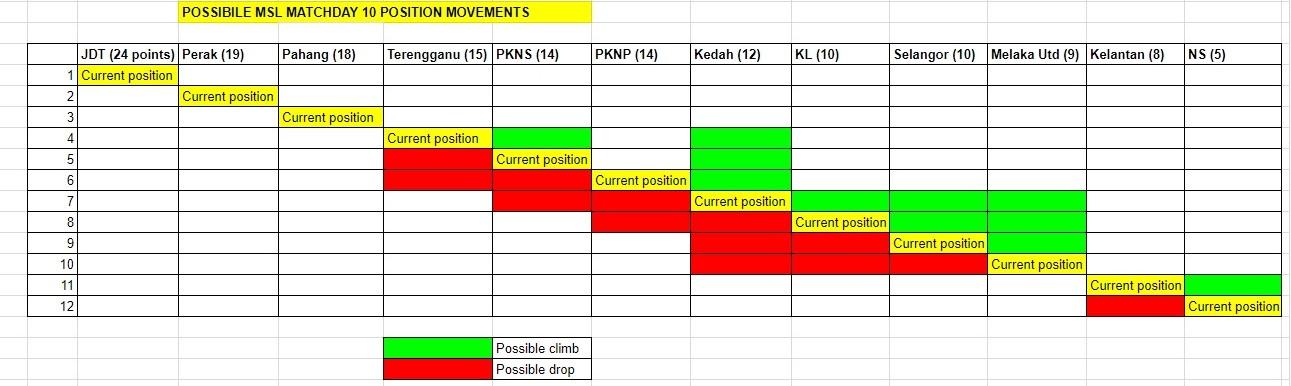 MSL round 10 movements