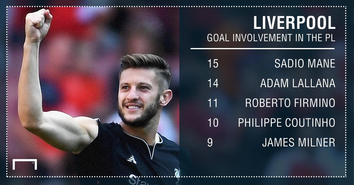 GFX Liverpool goal involvement stat