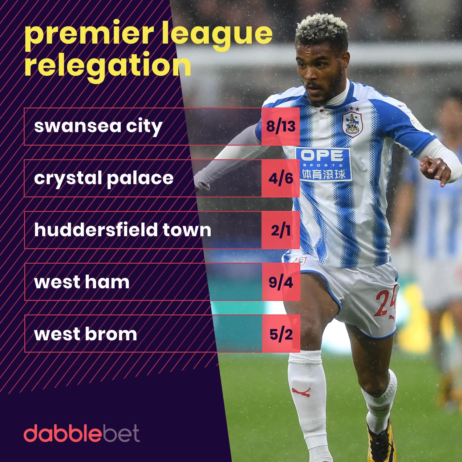 Premier League relegation odds graphic