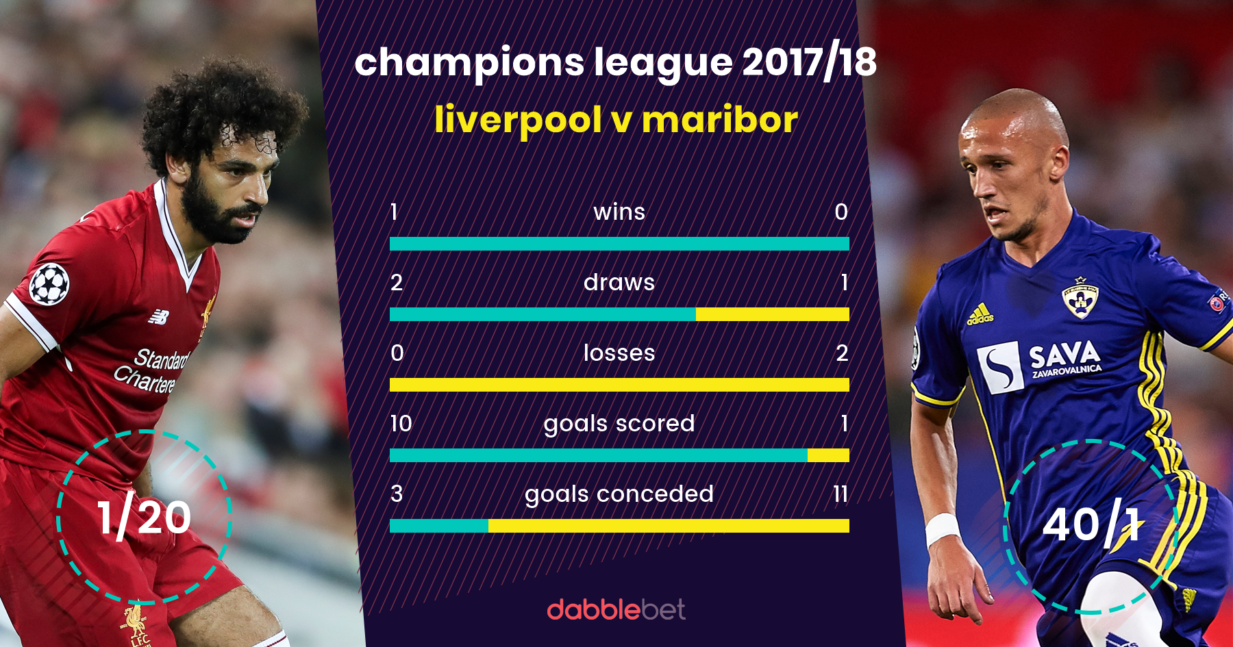 Liverpool Maribor graphic