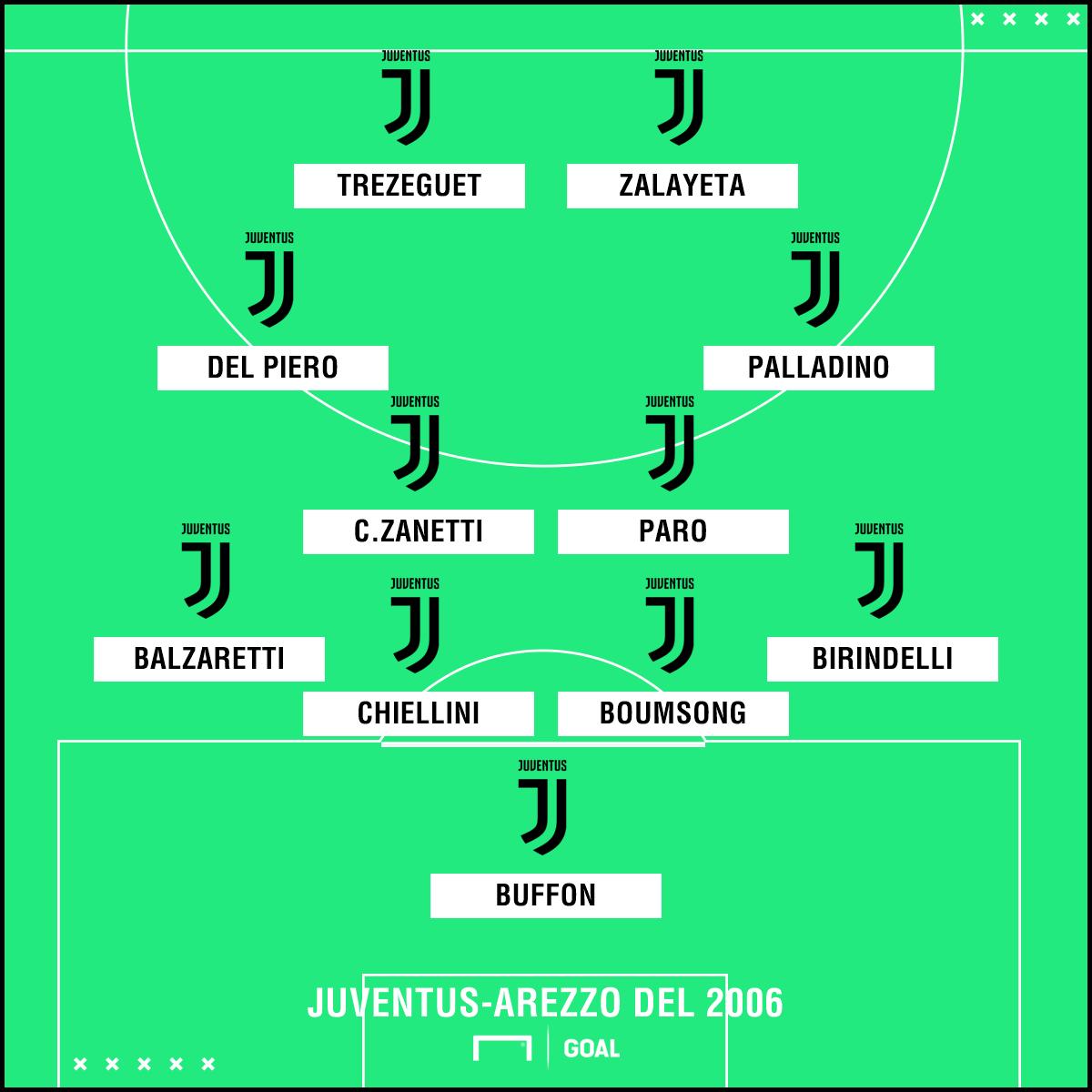 Juventus-Arezzo 2006