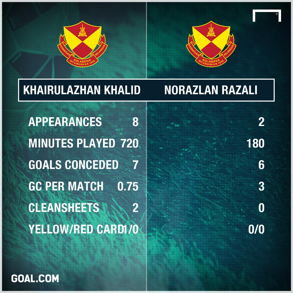 Selangor's half season stats 2017 khairulazhan vs norazlan