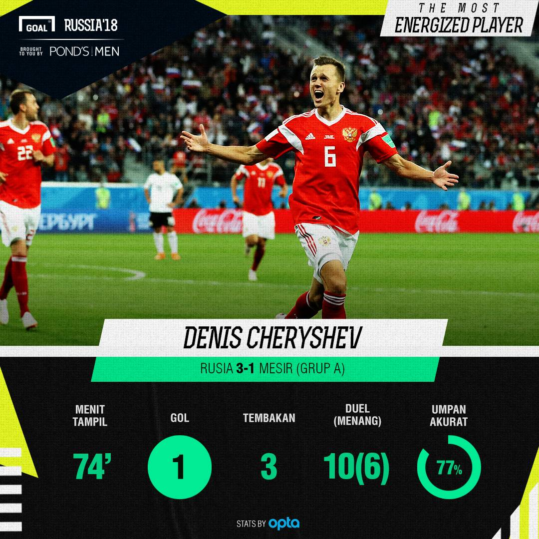 GFX Most Energized Player: Denis Cheryshev