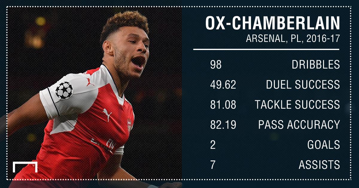 Alex Oxlade-Chamberlain Arsenal 16 17