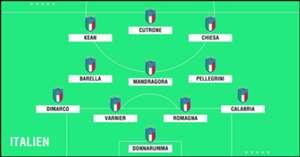GFX U23 Italien