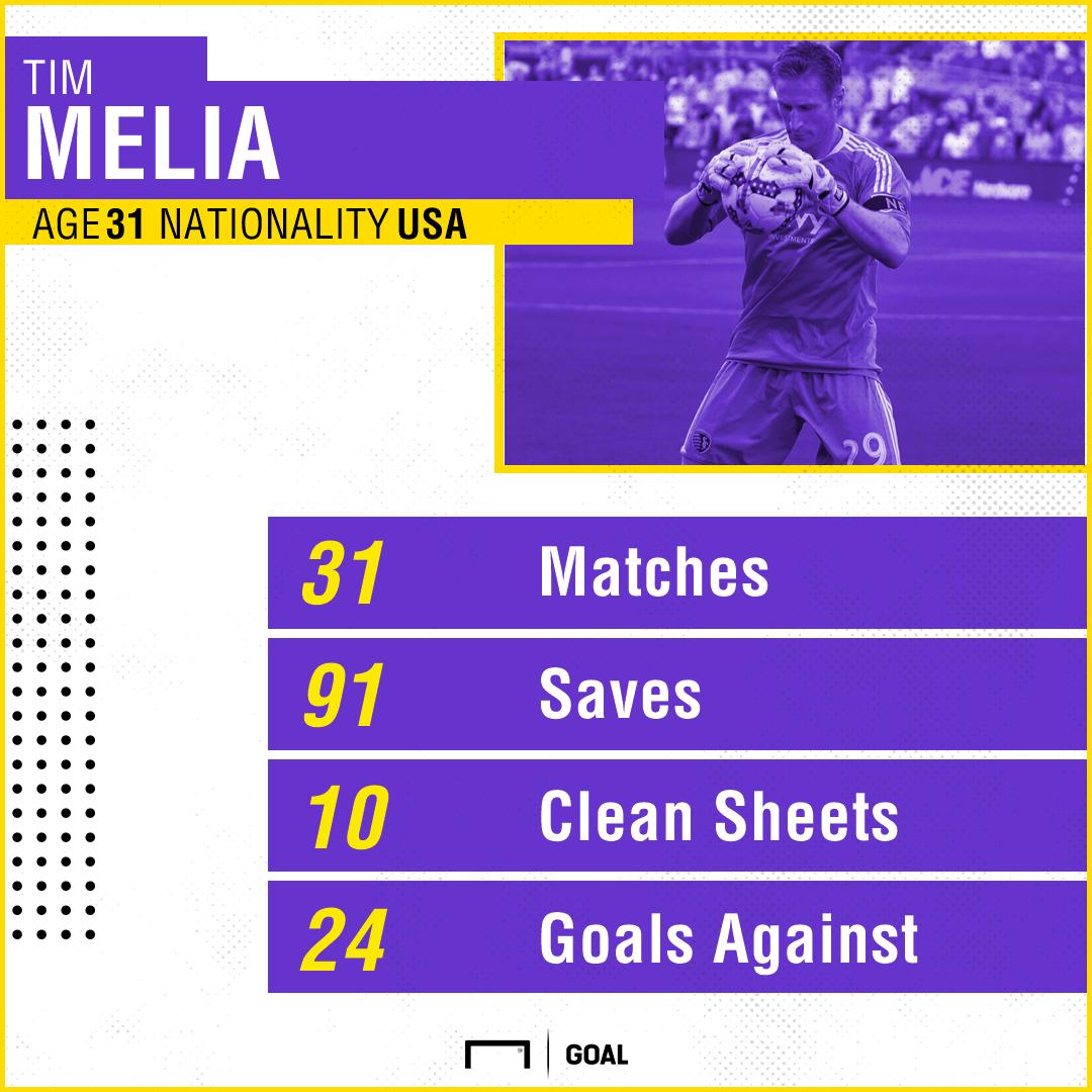 Melia stats