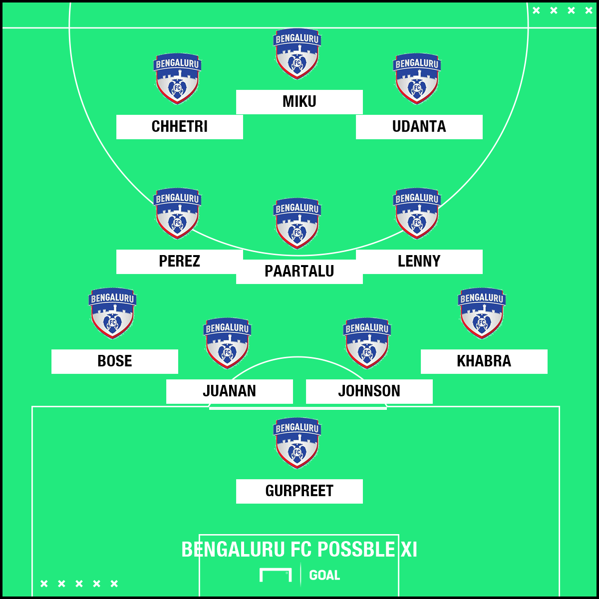 Bengaluru FC Possible XI