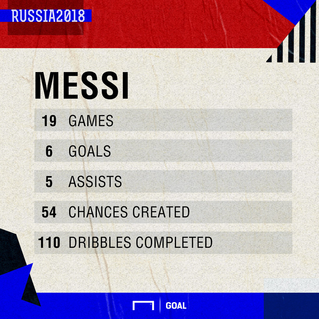 Messi World Cup Stats PS