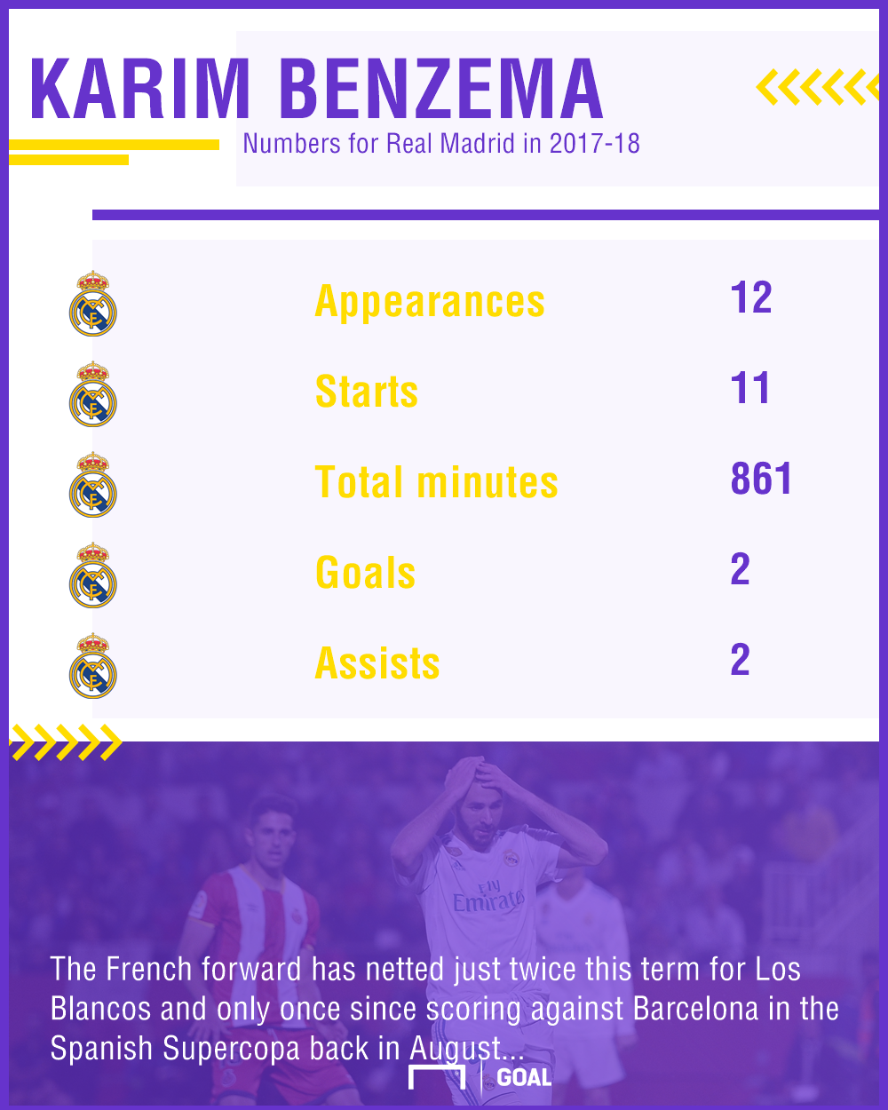 Benzema season stats graphic