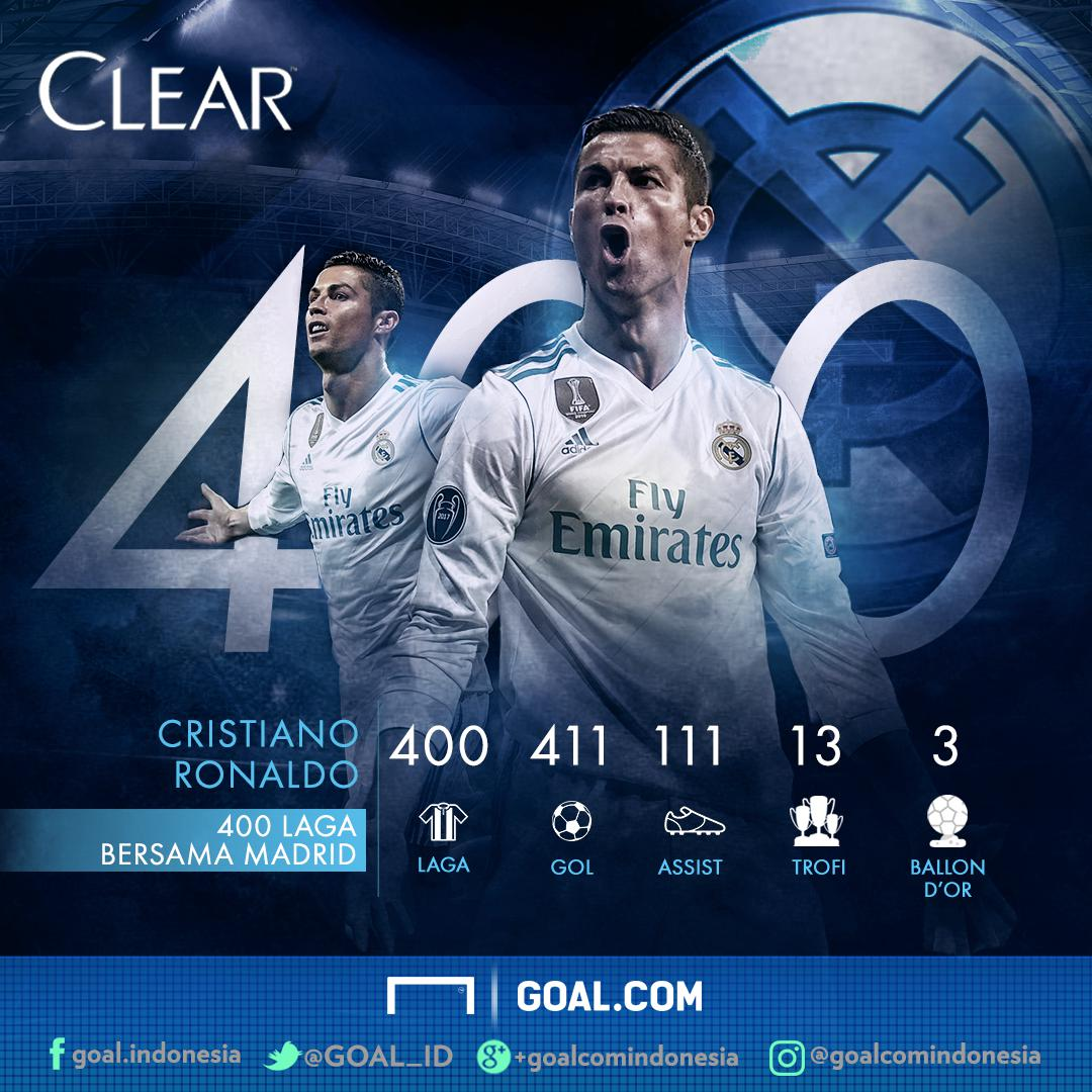 Do Not Use GFXID CLEAR Statistik - 400 Cristiano Ronaldo